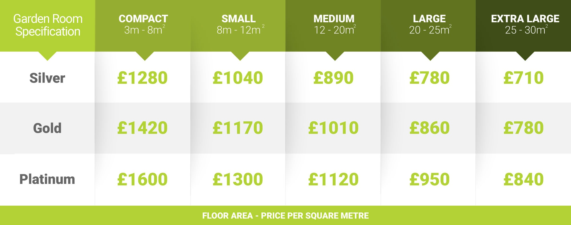 Garden Room Pricing Chart